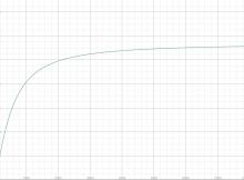 Utility Stat Graph